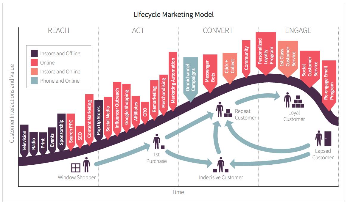 Инфографика, показывающая жизненный путь клиента