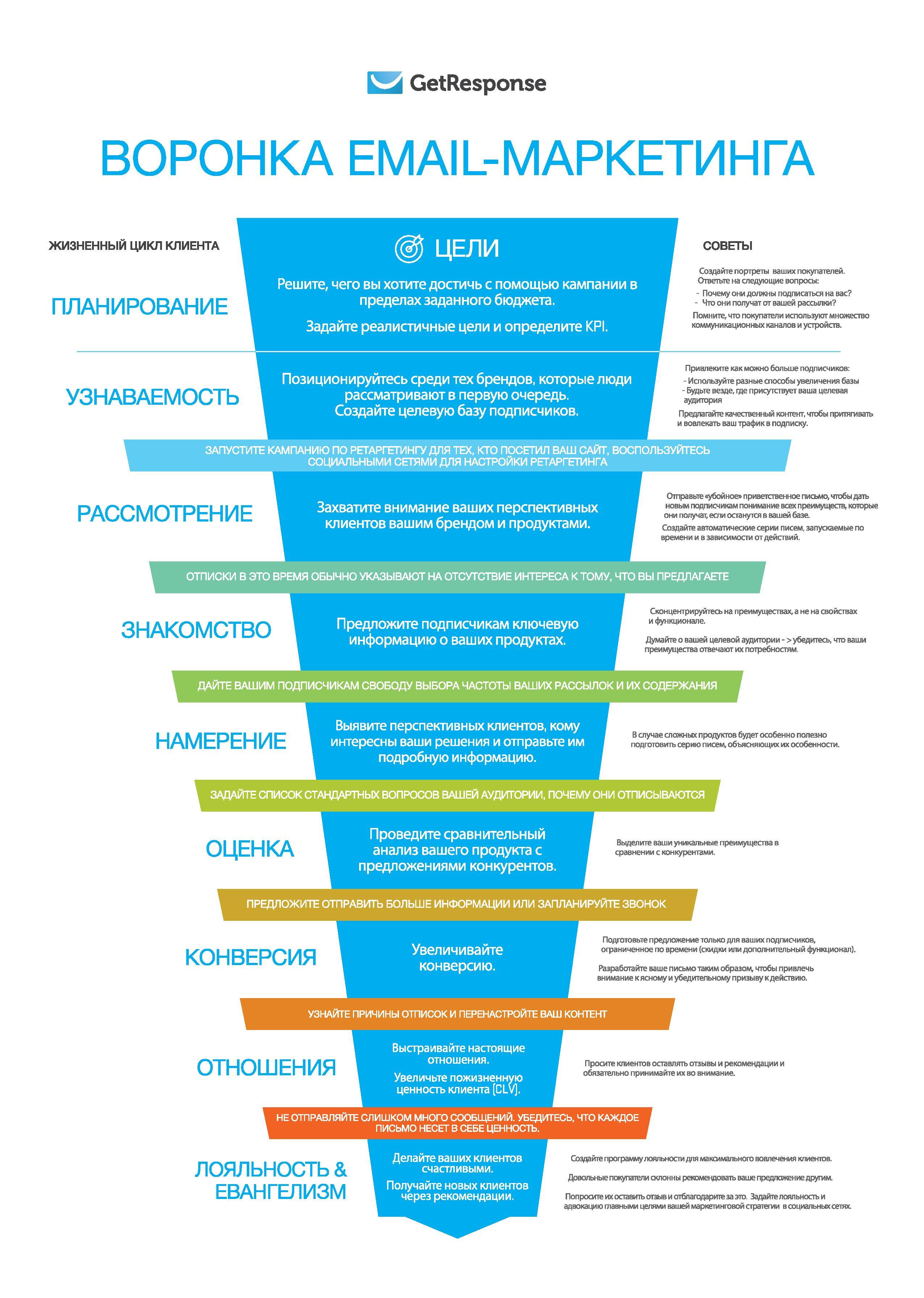 Инфографика, представляющая маркетинговую воронку, разработанная ГетРеспонс