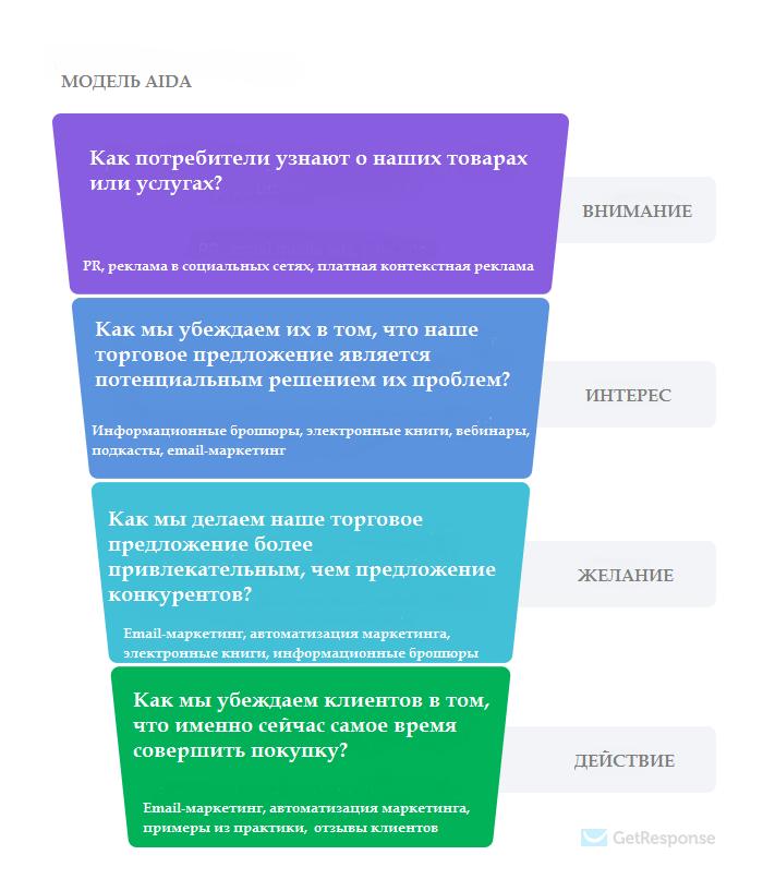 AIDA модель маркетинговой воронки с вопросами и маркетинговыми приемами
