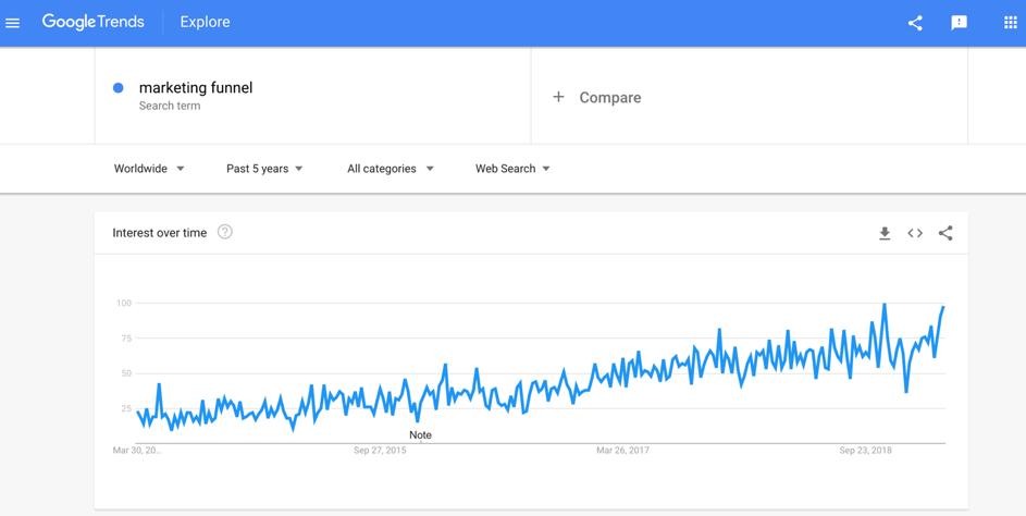 Отчет Google Trends, показывающий растущий интерес к маркетинговым воронкам
