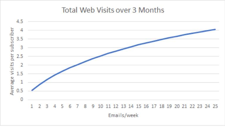 График, показывающий взаимосвязь частоты емейл рассылки и посещений сайта в течение короткого времени