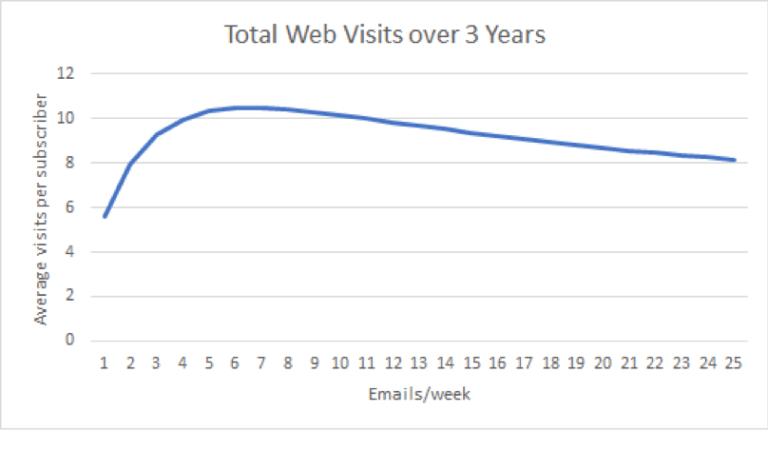 График, показывающий взаимосвязь частоты отправления емейл писем и посещений сайта