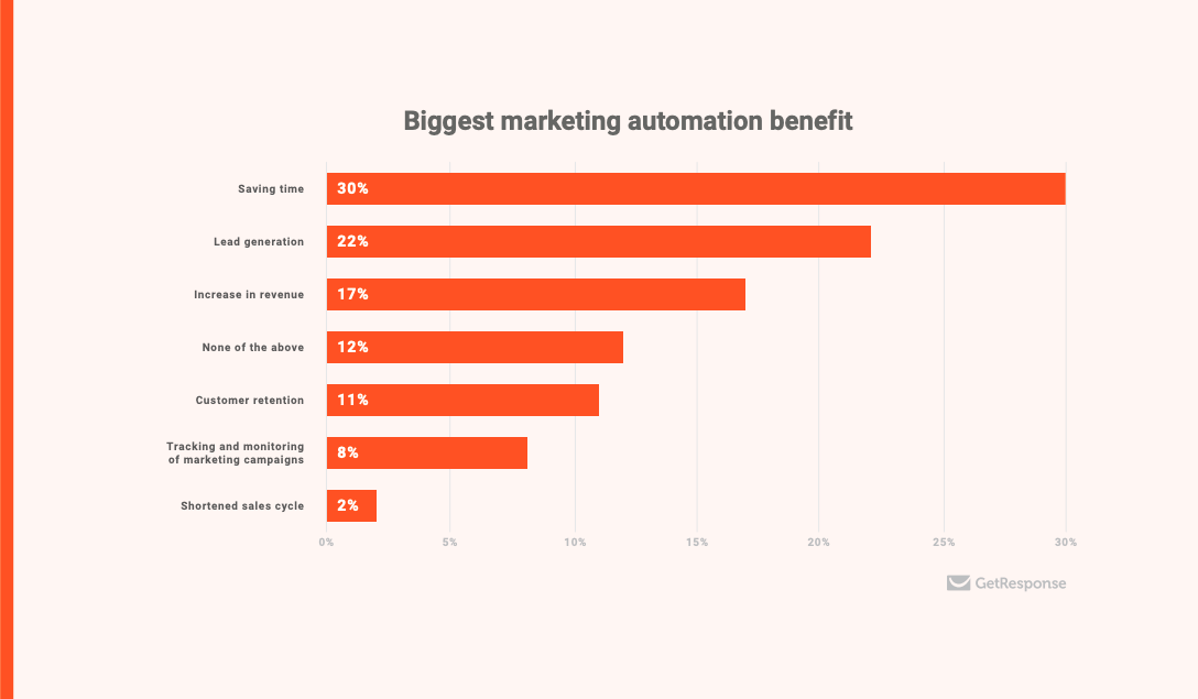 Biggest benefits of marketing automation - chart from Email Marketing and Marketing Automation Excellence 2018