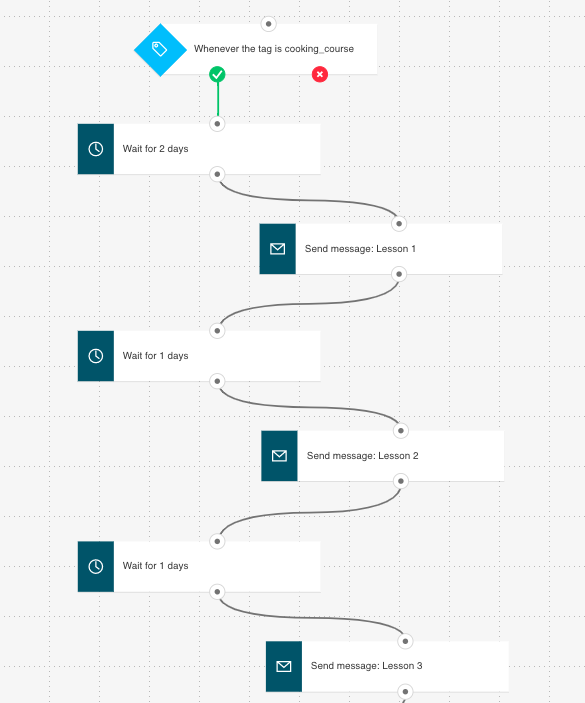 Example of a simple marketing automation workflow that could lead new leads through your nurturing email series.
