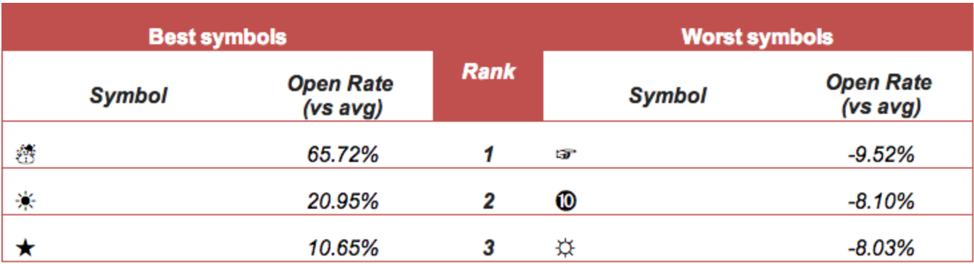 Econsultancy best and worst emojis to use in email subject lines 2015 study