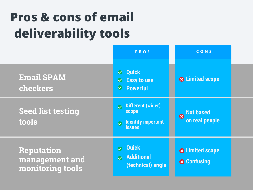 Pros and cons of email deliverability tools by GetResponse.
