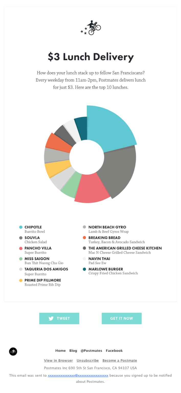 Использование элементов инфографики в рассылке - популярный дизайн email рассылки в 2020 году