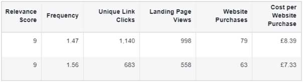 таблица со статистическими данными для таргетированной рекламы в Facebook