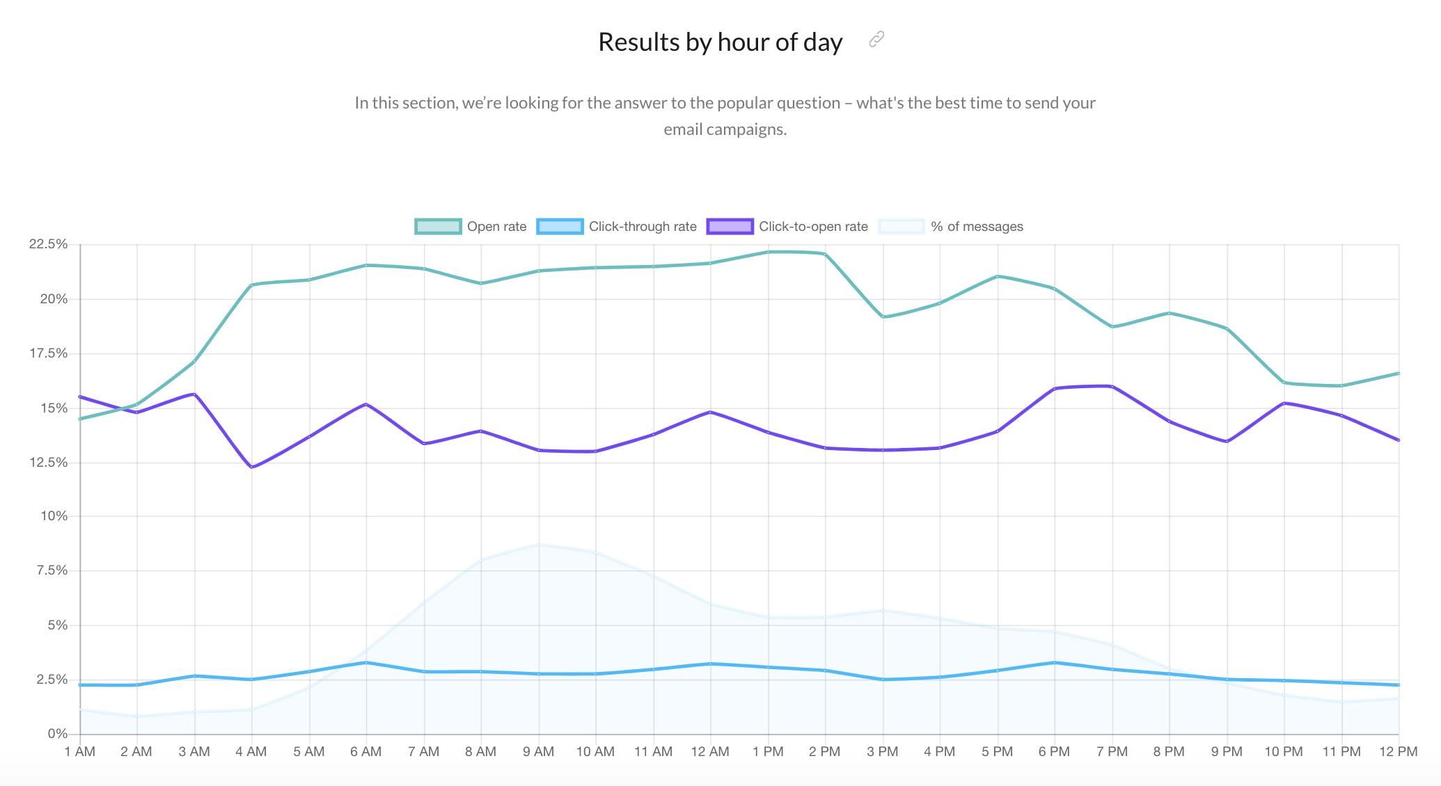 Best time to send an email blast.