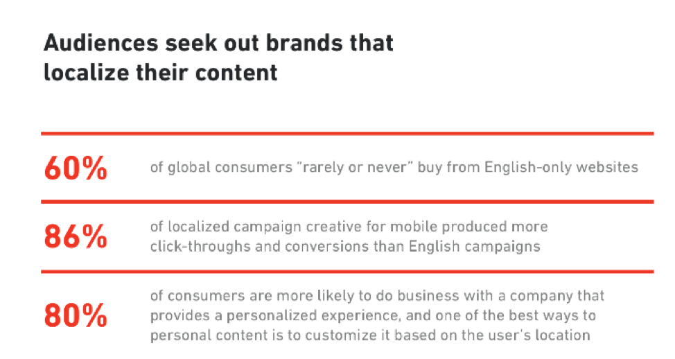 Audiences seek out brands that localize their content.