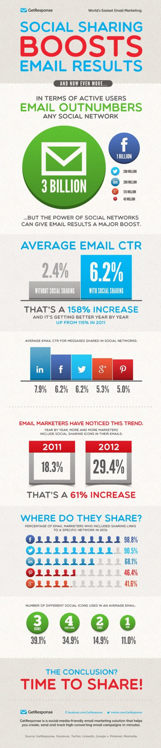 Social Sharing Boosts Email CTR by 158% infrographic from GetResponse.