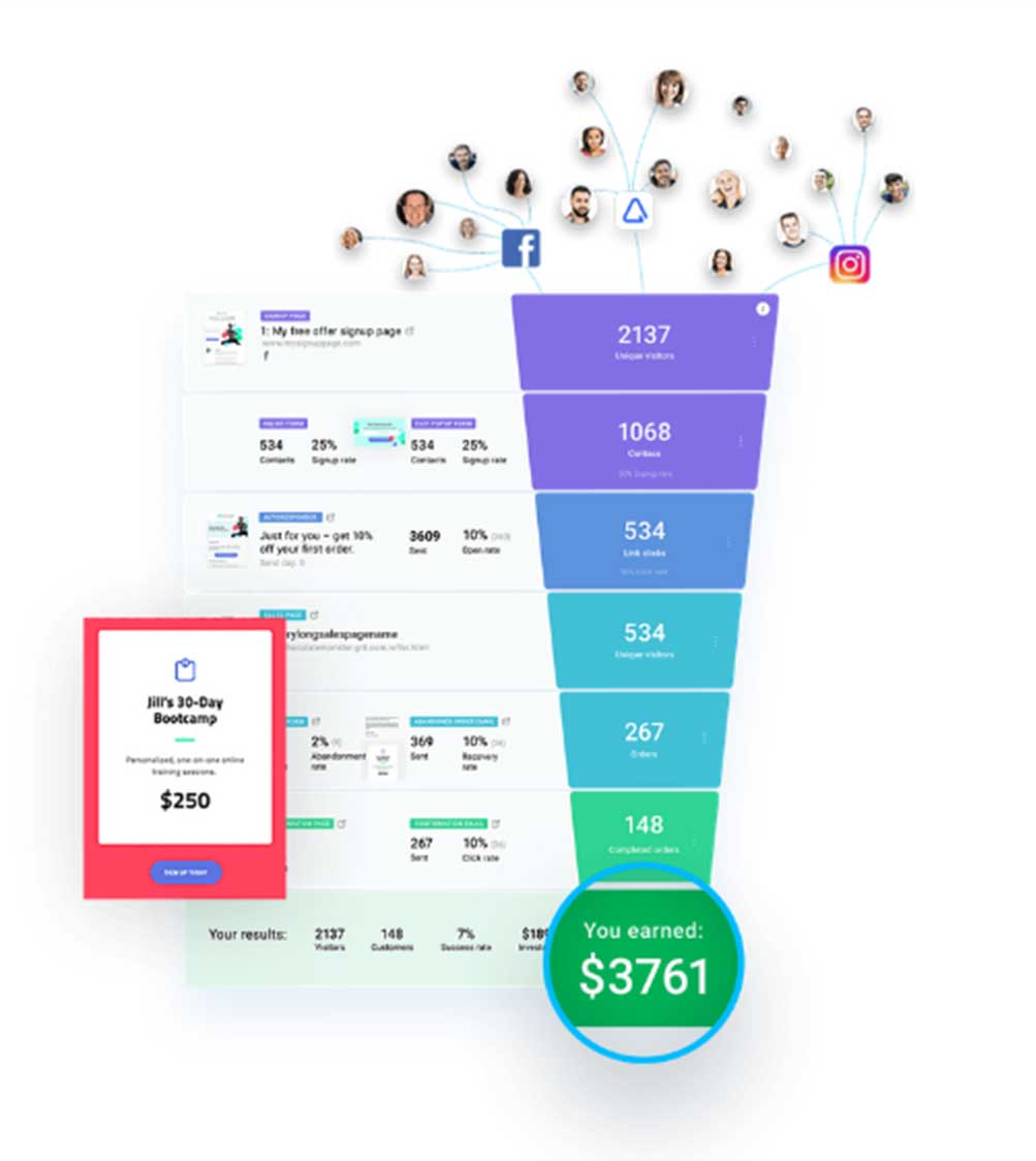 Боронка продаж с KPI и этапами на платформе ГетРеспонс