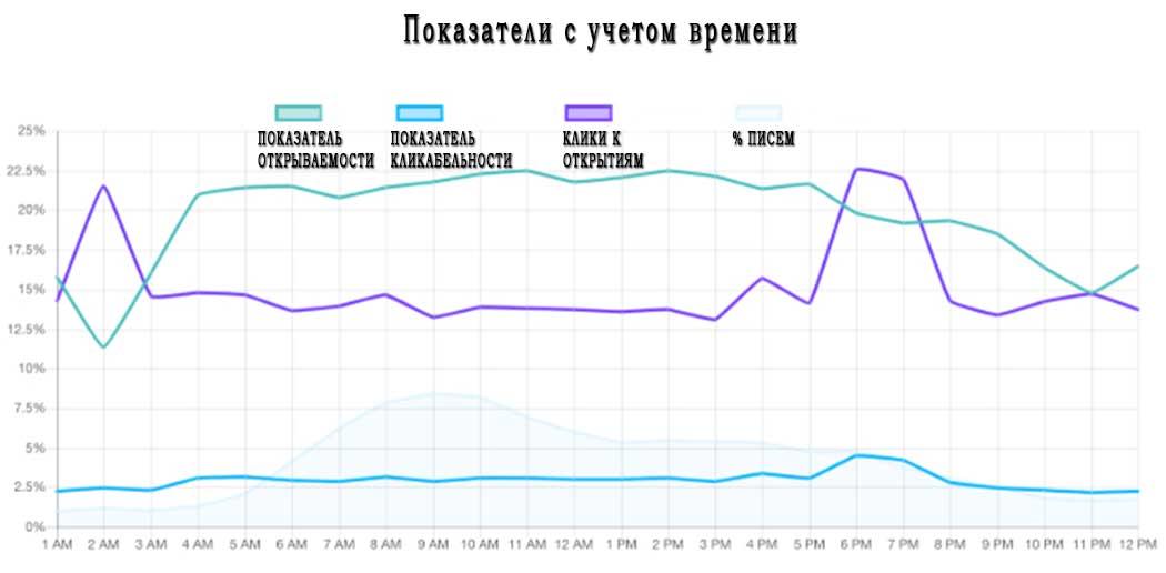 график с двумя кривыми, демонстрирующий, в какое время лучше всего делать рассылку