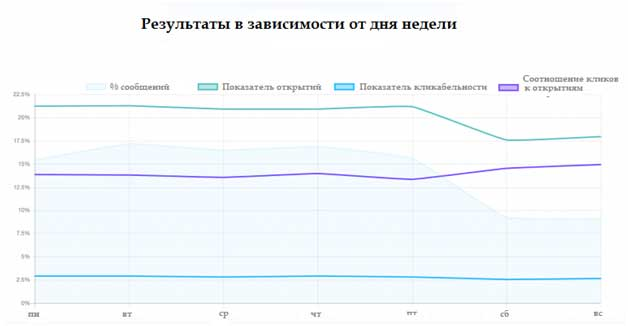 график взаимосвязи метрик и дня недели