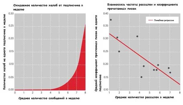 два графика, первый показывает влияние на количество жалоб, а второй — на количество прочитанных писем