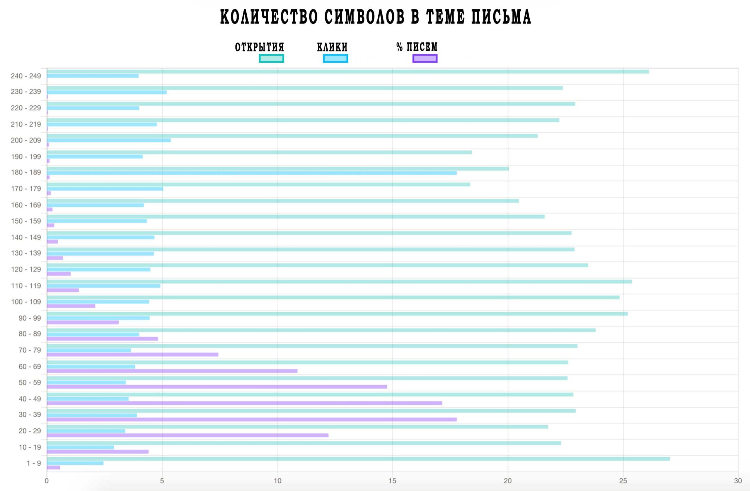 зависимость показателей открытий и кликов от длины темы