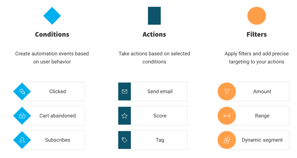 Conditions Actions Filters – marketing automation