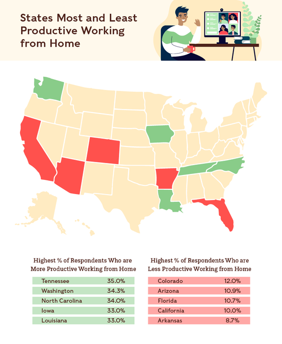Outline of states the most and least productive when working from home