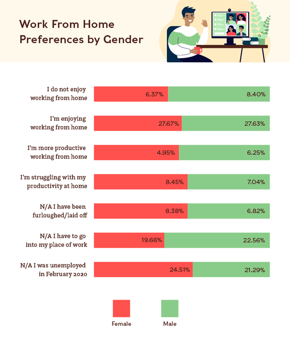 Breakdown of work from home preferences by gender