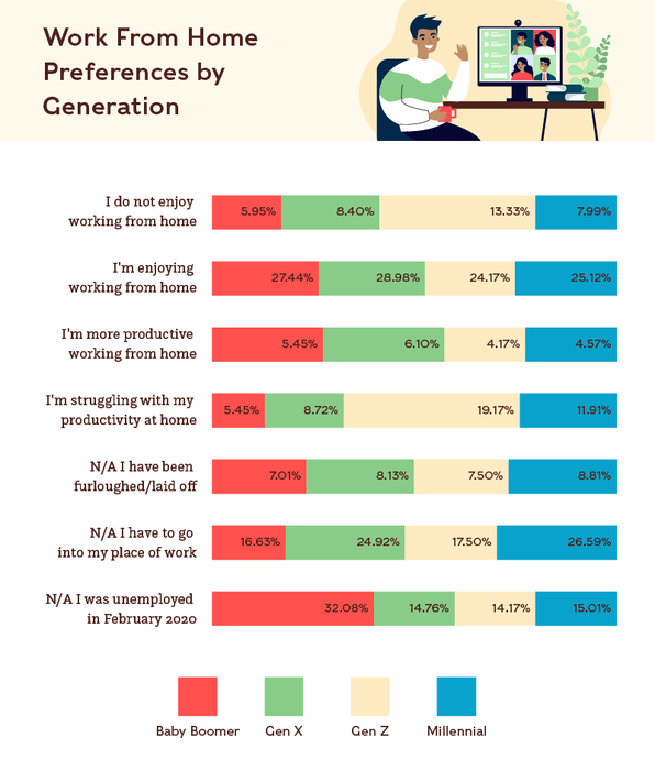 Breakdown of work from home preferences by generation