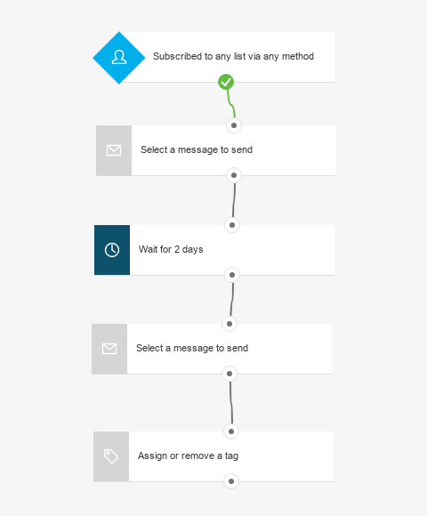 Welcome email series automation workflow.