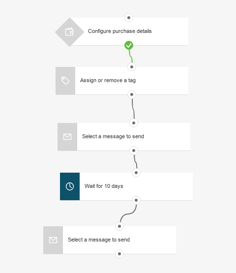 Post purchase follow up email workflow.