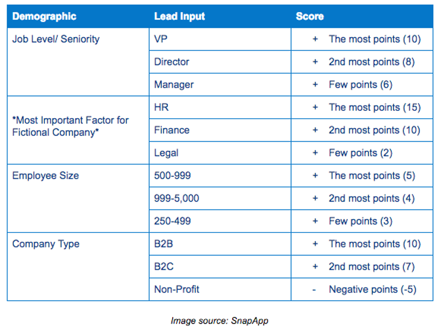 Lead scoring model based on customer demographics.