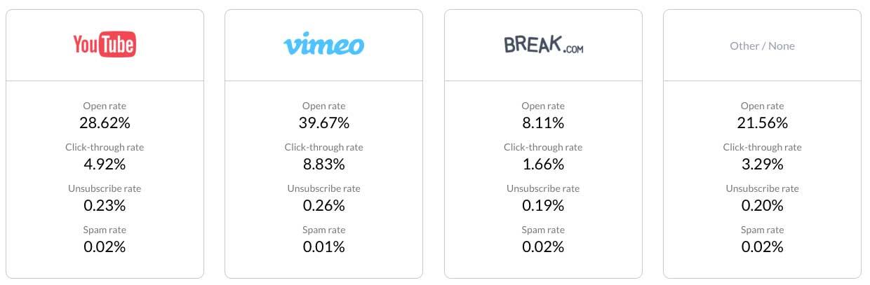 Статистически данные из отчета Гетреспонс показывающие влияние видео в рассылке на показатель вовлеченности