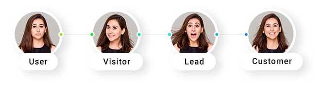 Процесс эволюции пользователя в покупателя состоящий из 4 этапов