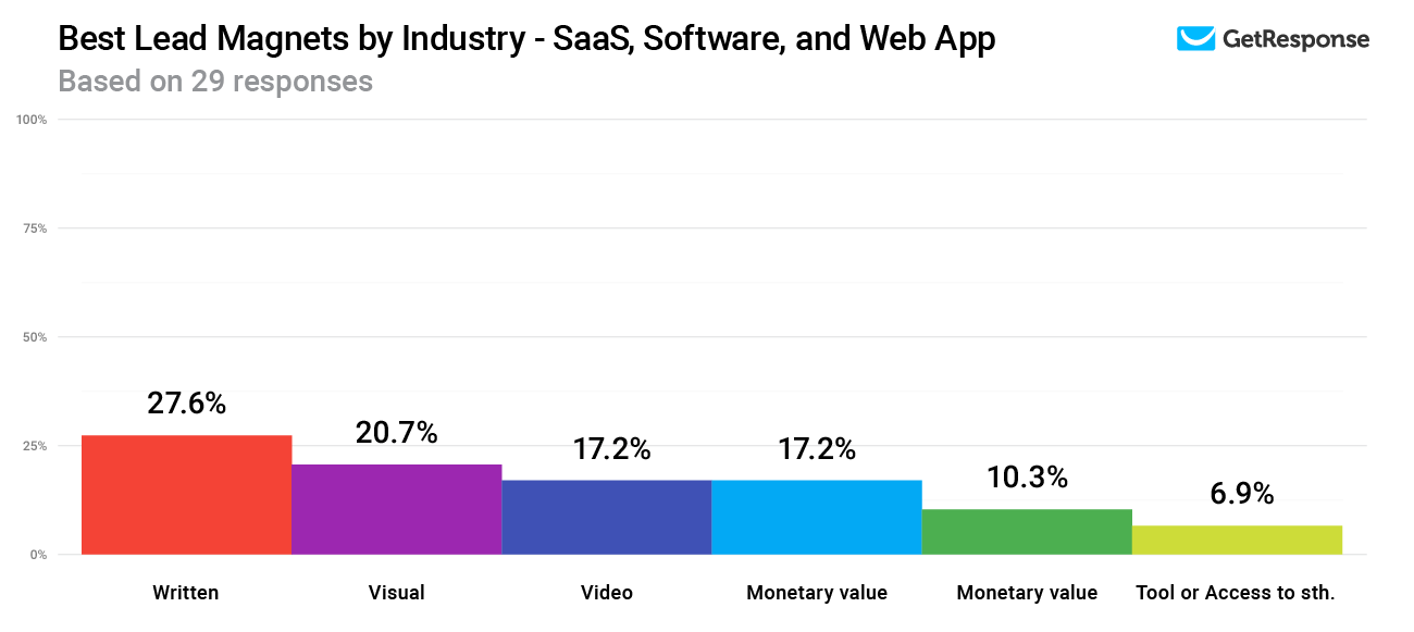 Lead magnets with the highest conversion rates in the Saas, Software, and Web app industry.