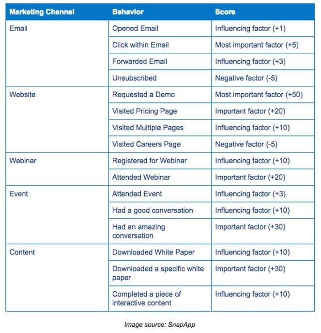 Таблица на английском языке с примерами лид-скоринга на основе поведения пользователя