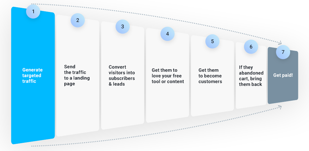 Visual representation of a sales funnel template you can use for almost any business (especially online). It identifies seven funnel stages before a prospect turns into a paying customer.