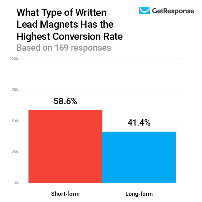 What Type of Written Lead Magnets Has the Highest Conversion Rate.