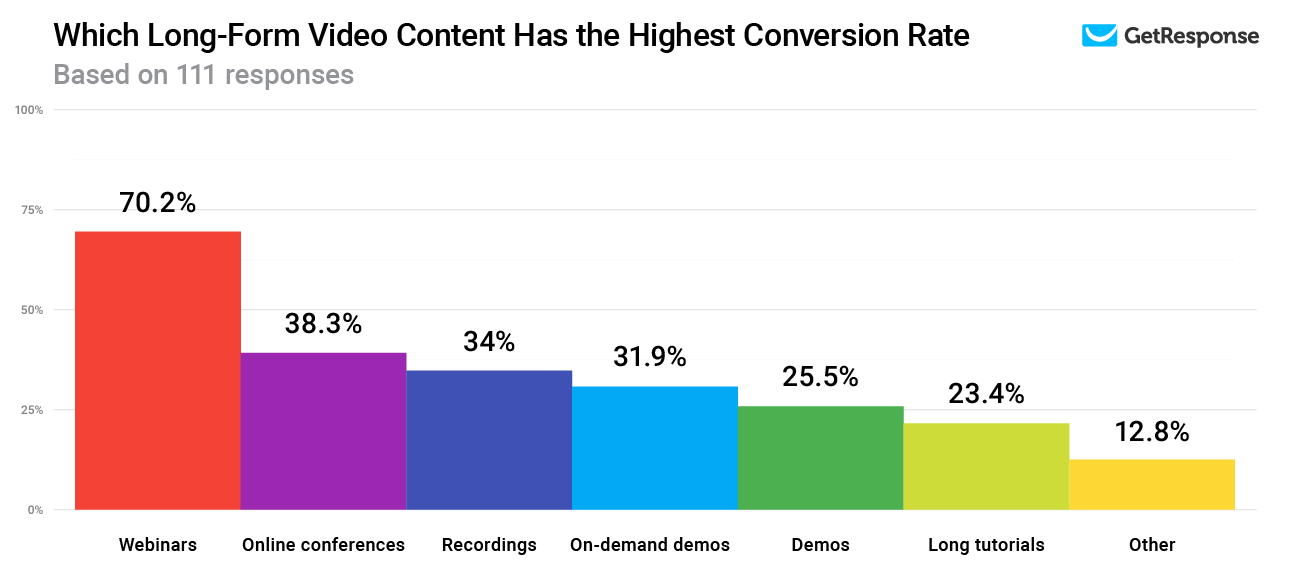 Which Long-Form Video Content Has the Highest Conversion Rate.