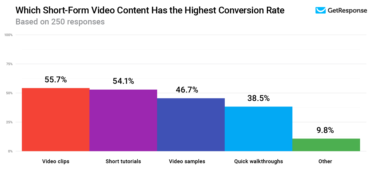 Which Short-Form Video Content Has the Highest Conversion Rate.