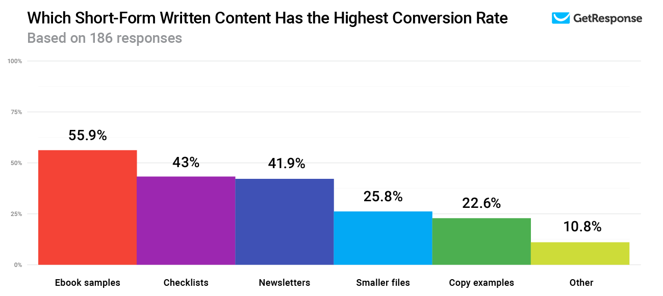 Which Short-Form Written Content Has the Highest Conversion Rate.