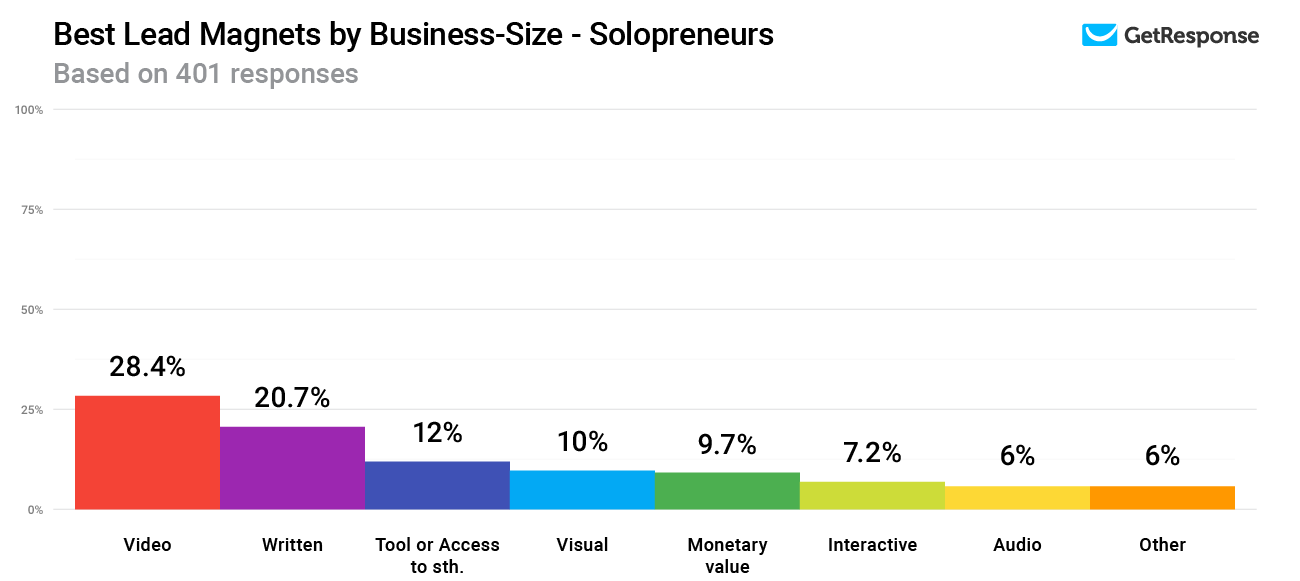 Best Lead Magnets by Business-Size - Solopreneurs.