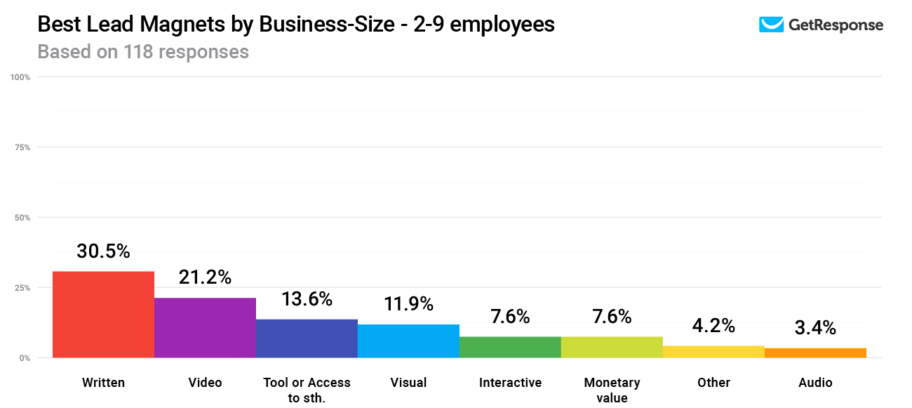 Best Lead Magnets by Business-Size - 2-9 employees.