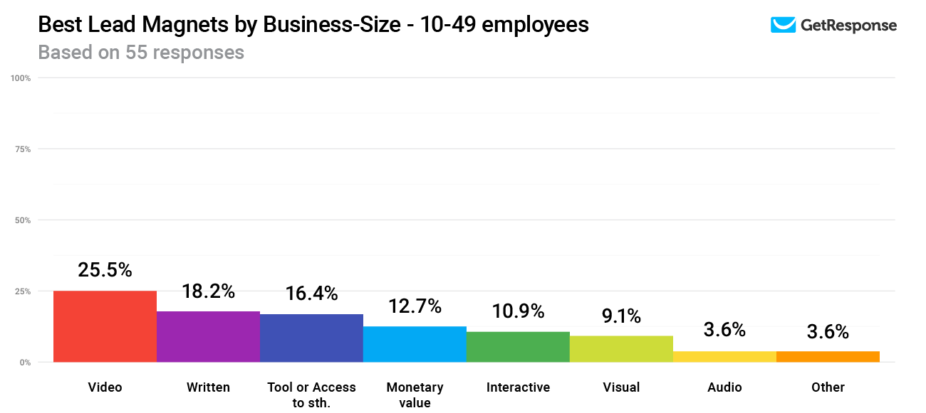 Best Lead Magnets by Business-Size - 10-49 employees.