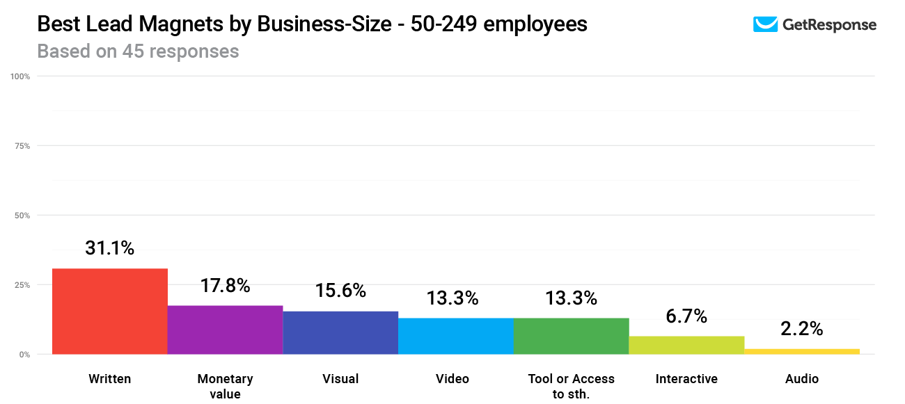 Best Lead Magnets by Business-Size - 50-249 employees.