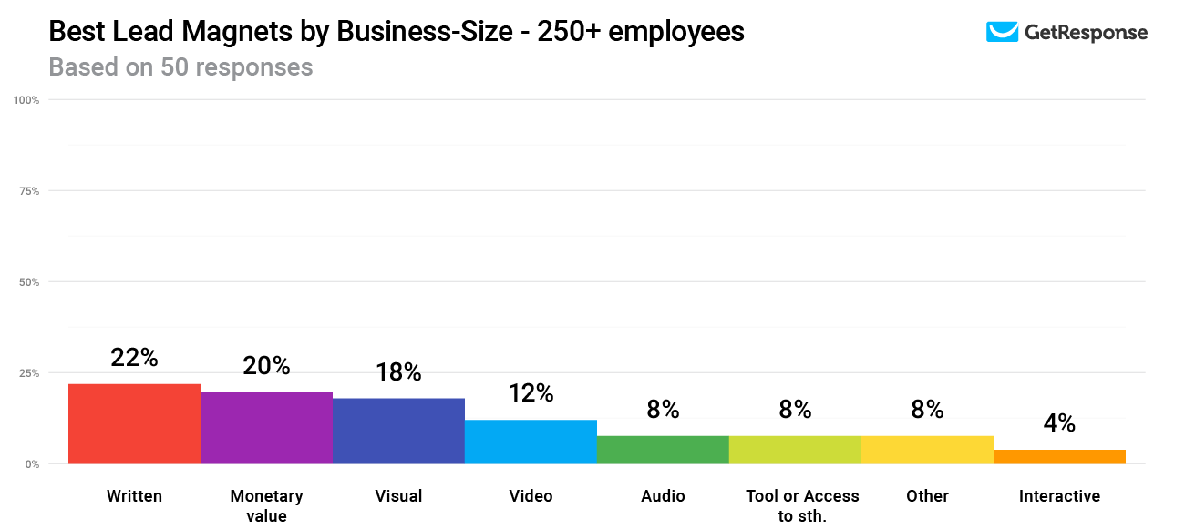 Best Lead Magnets by Business-Size - 250+ employees.