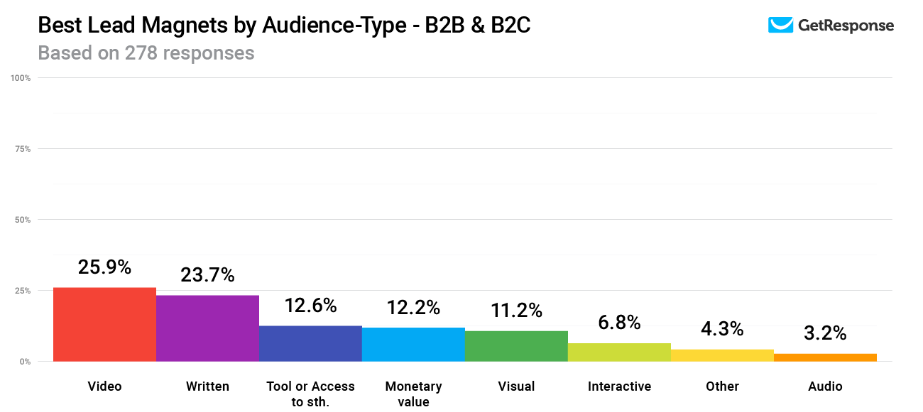 Best Lead Magnets by Audience-Type - B2B & B2C