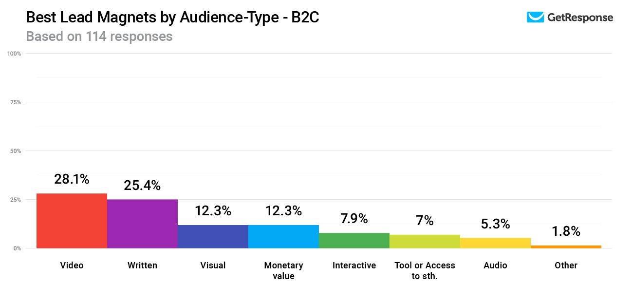 Best Lead Magnets by Audience-Type - B2C.