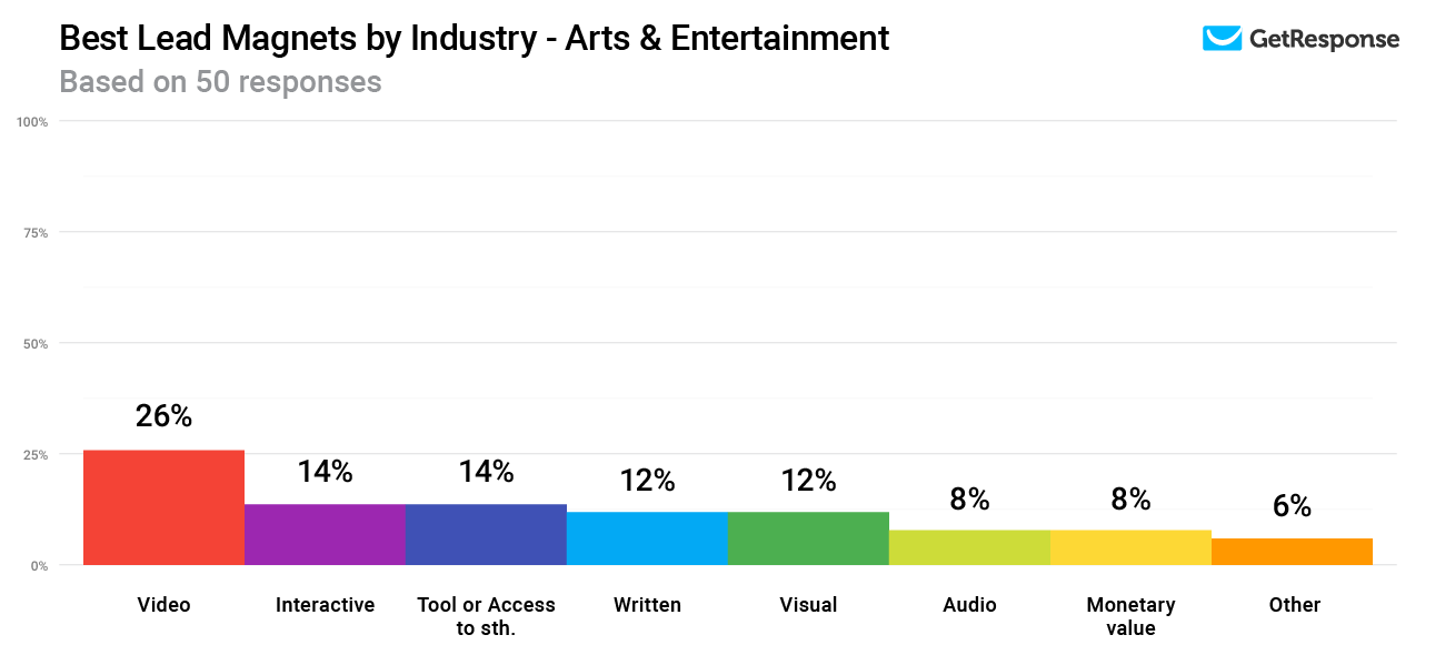 Lead magnets with the highest conversion rates in the Arts & Entertainment industry.