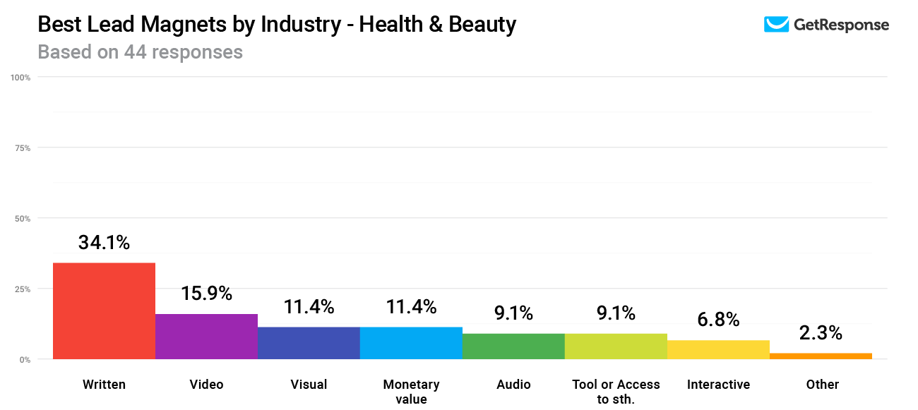 Lead magnets with the highest conversion rates in the Health & Beauty industry.