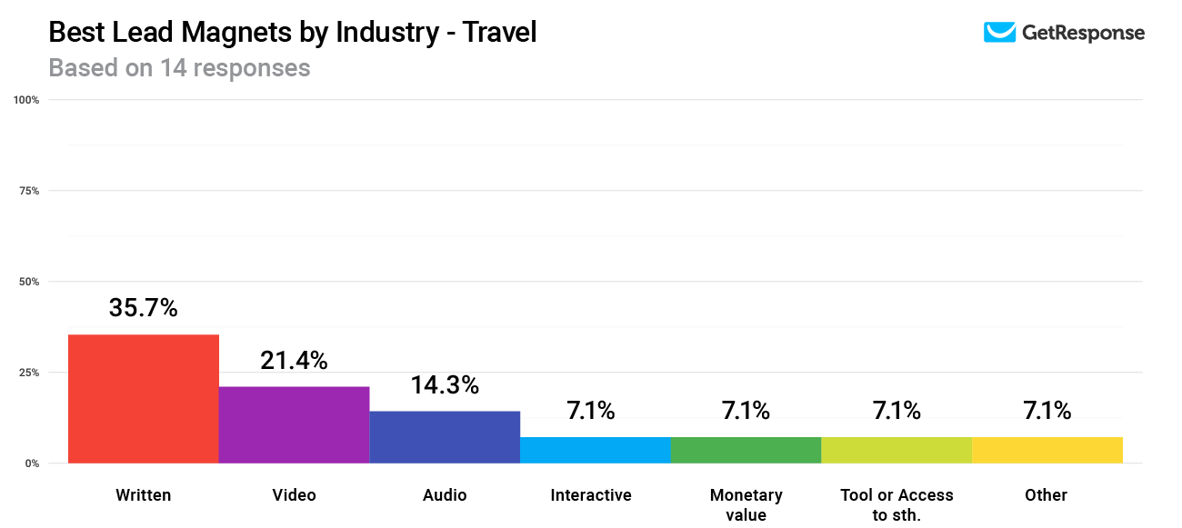 Lead magnets with the highest conversion rates in the Travel industry.
