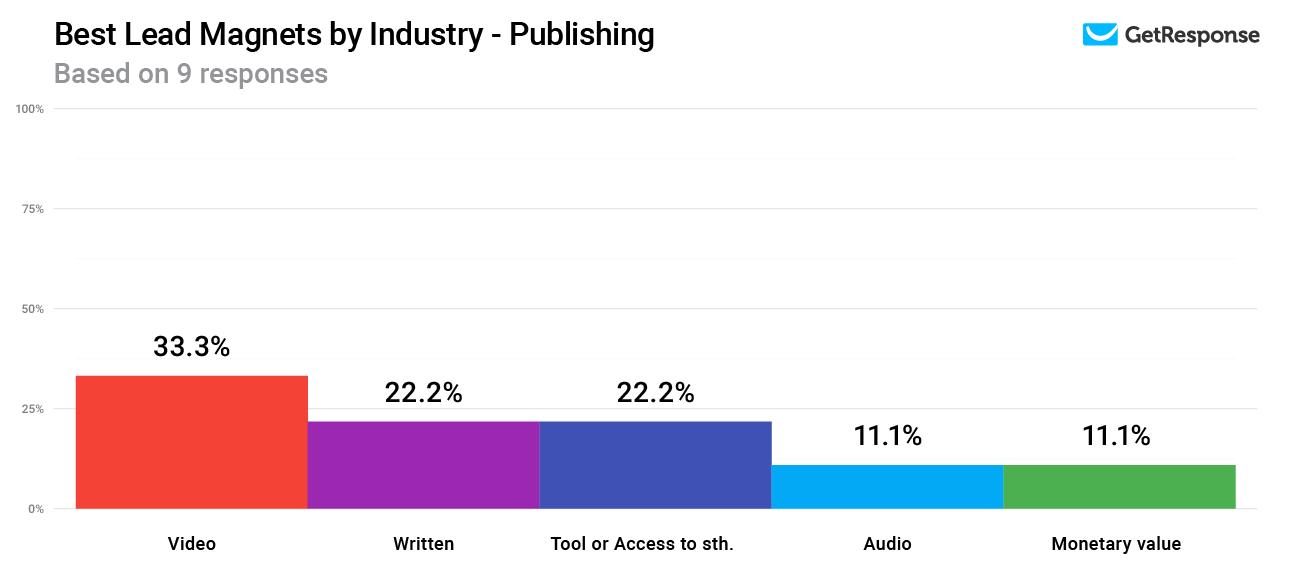 Lead magnets with the highest conversion rates in the Publishing industry.