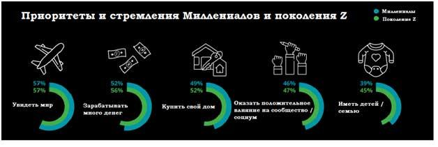 инфографика и мечты миллениалов и поколения Z это купить дом путешествовать и зарабатывать много денег