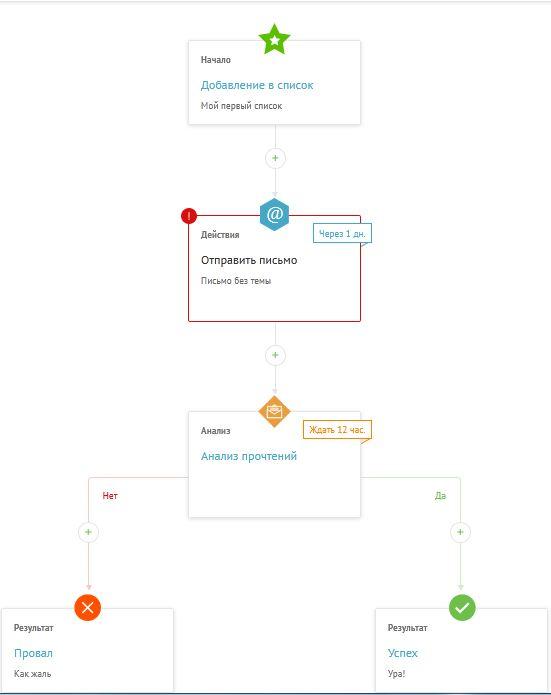 простой процесс автоматизации, состоящий из 3 этапов при создании электоронной рассылки в сервисе Unisender