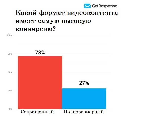 График показывающий что сокращенный контент имеет более высокую конверсию